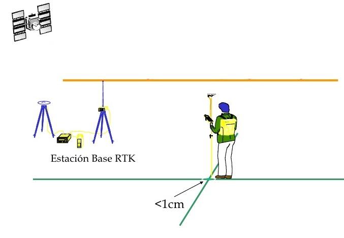 Topografía con GPS Cinemático